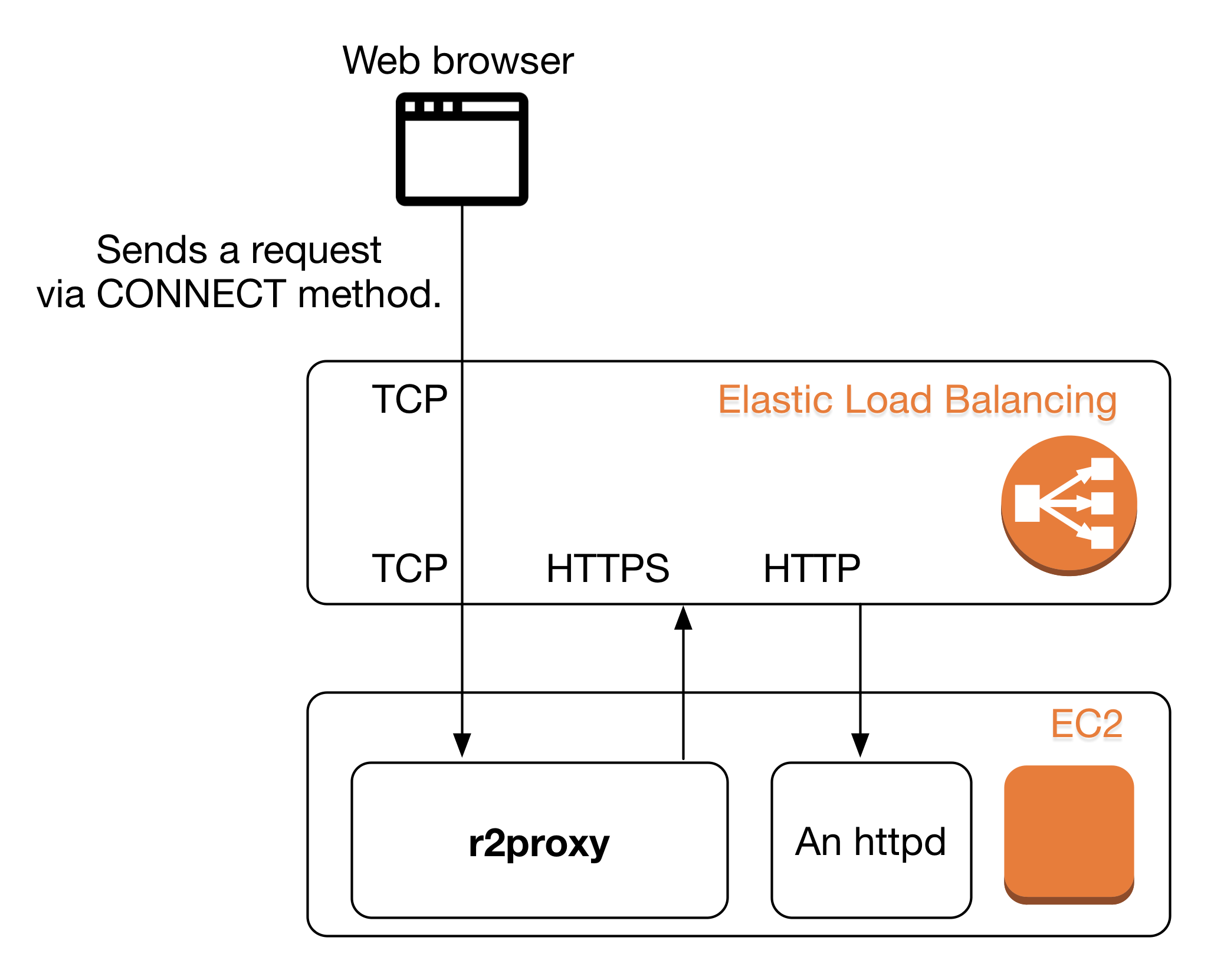 Httpwebrequest - When should one use CONNECT and GET HTTP
